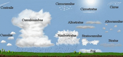 cloud types