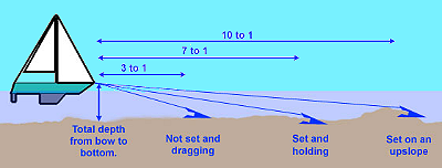 anchor cable length