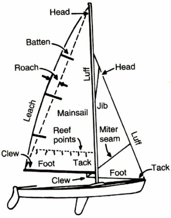 sail part names